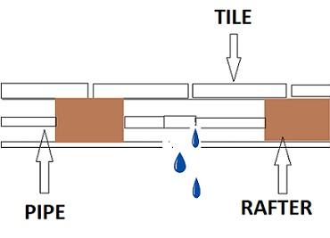 Leak dection below floor boards